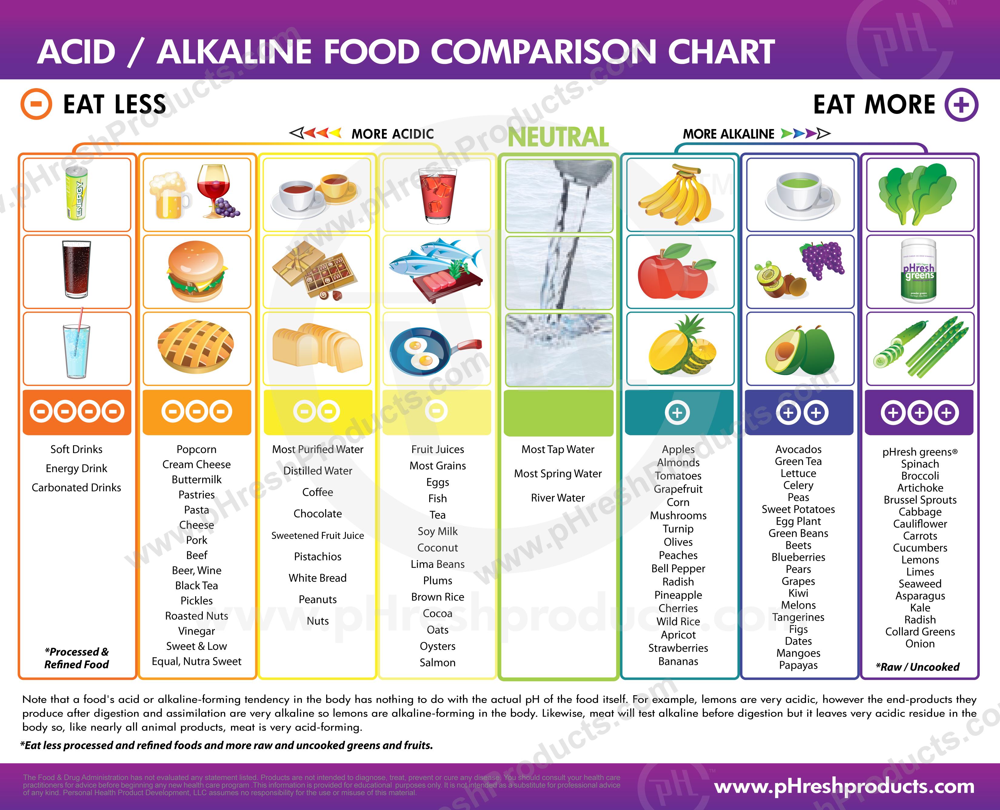 alkaline foods ph chart for urine: Basic acidic foods food