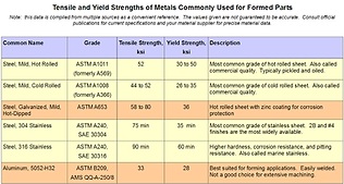 Sheet Metal Tensile Strength