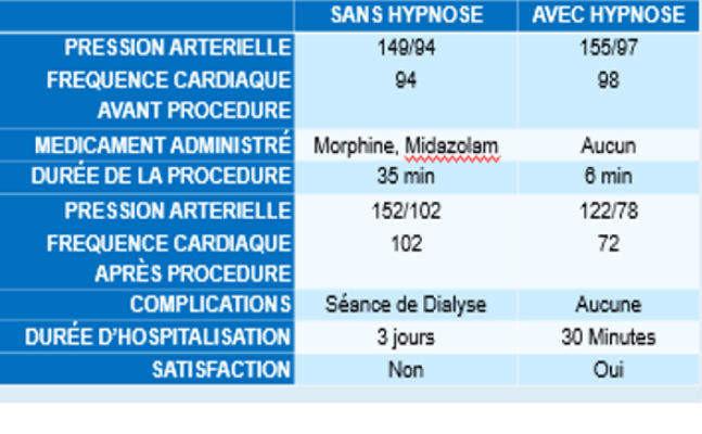 cas clinique, hypnose