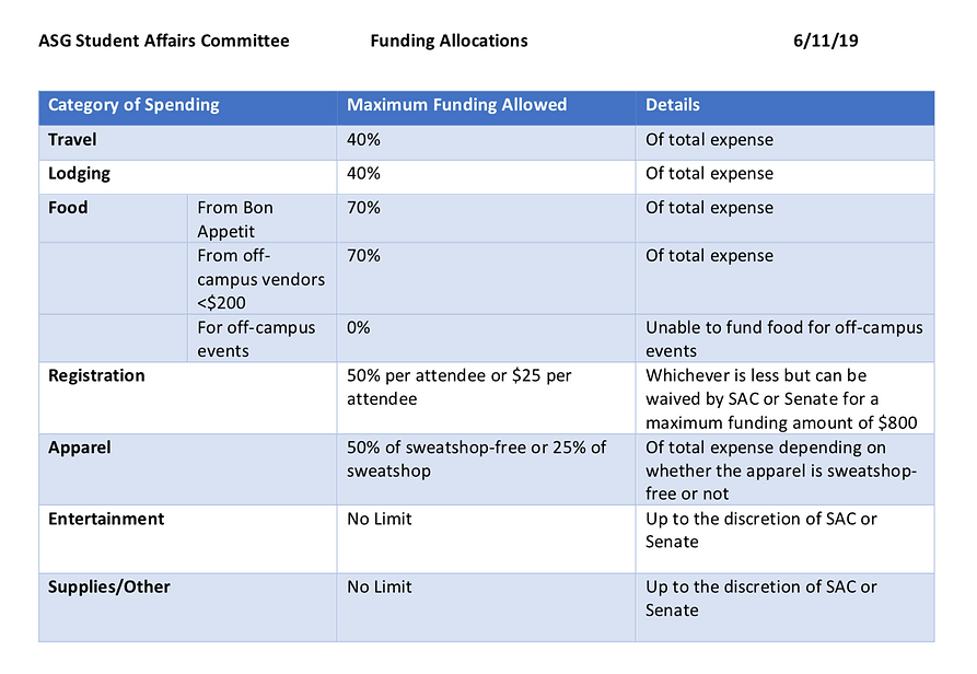 ASG Funding Chart.png