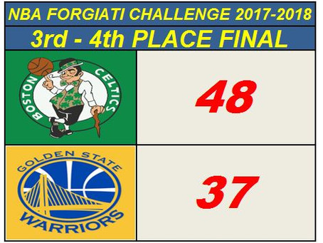 NBA Forgiati Challenge                 3rd - 4th PLACE  FINAL