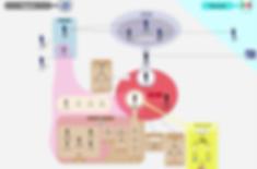 Mind mapping cartographie outil stratégique du décideur formation Eyes Media