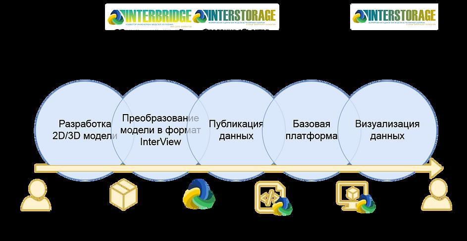 InterStorage_Process_new.png