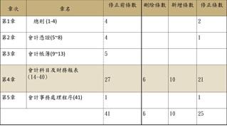 商業會計法及商業會計處理準則之修正(二)