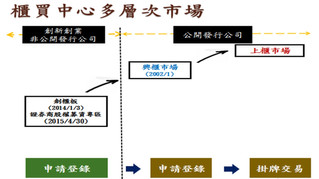 創櫃版-公司理財籌資管道之介紹