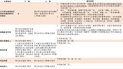 一例一休之薪資作業及工資清冊介紹-二代健保及勞退(三)