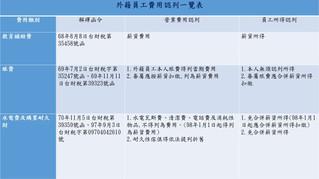 營利事業所得稅結算申報查核介紹(四)