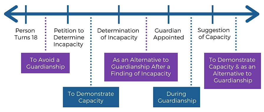 Timeline of litigation stages at which SDM can be used. After a person turns 18, to avoid a guardianship. After a petition to determine incapacity, to demonstrate capacity. After a determination of incapacity, as an alternative to guardianship. After a guardian has been appointed, during a guardianship. After a sugestion of capacity, to demonstrate capacity and as an alternative to guardianship.