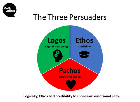 The Three Persuaders in Persuasive Writing
