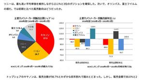 Le analisi BCN Retail sul mercato Giapponese ci raccontano come il mercato si sta evolvendo.