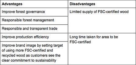 Sustainability at IKEA Group