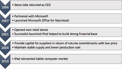 Apple INC : Managing a Global Supply Chain