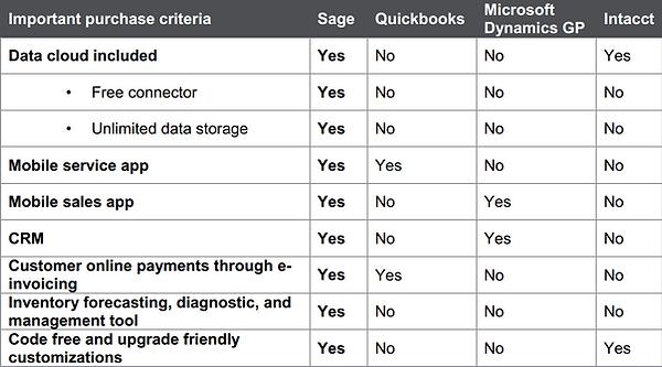Sage 100 vs Quickbooks