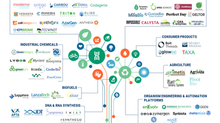 GEEN Indexed in CB Insights' Top 67 Synthetic Biology Startups Globally