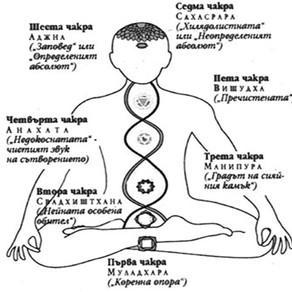 Символната сила на седемте чакри