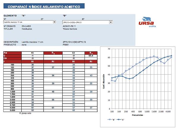 Índice de Reducción Sonora, Ley de Masa, ISO 717, ISO 12354, ISO 140, Índice global de aislación, Quito, Ecuador