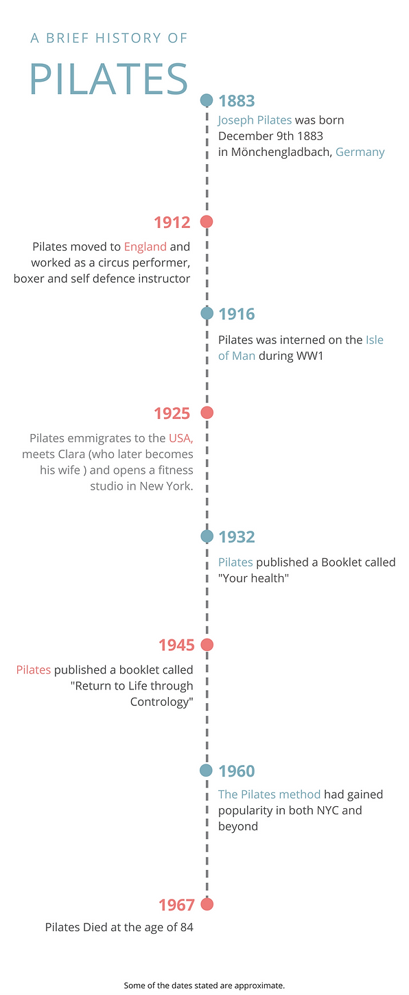PILATES History Timeline Infographic.png