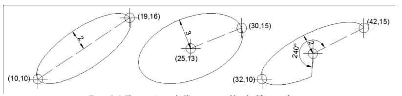 comando ellipse