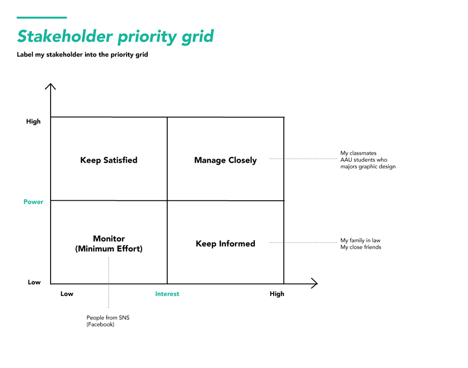 Stakeholder Priority Grid
