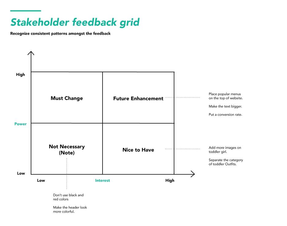 Stakeholder Feedback Grid