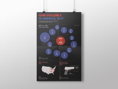Gun Violence in America 2017