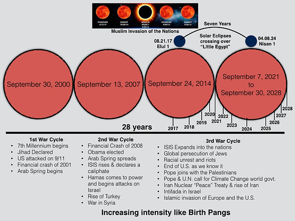 War Cycles Chart