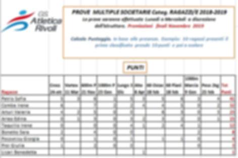 Classifica Prove Multiple Ragazze 08-04-