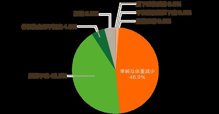 【修正済み】65:婦人科>無月経.png