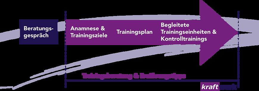 Leistungen kraftwerk Personal Training