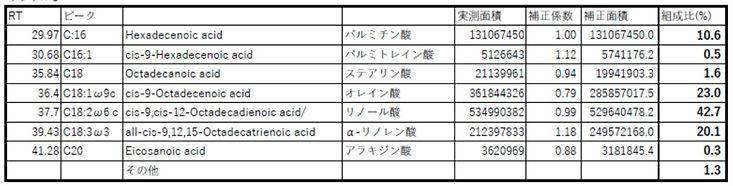 脂肪酸サンプルC