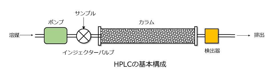 HPLC基本構成