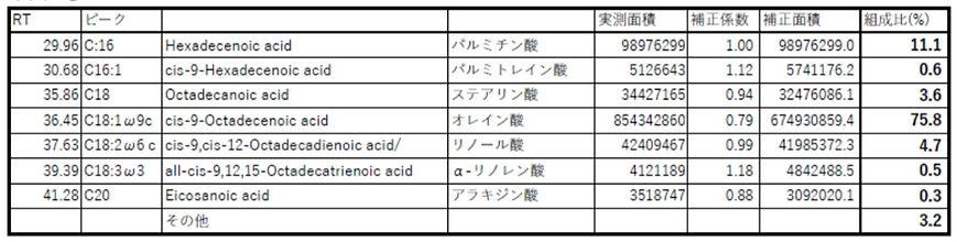 脂肪酸サンプルB