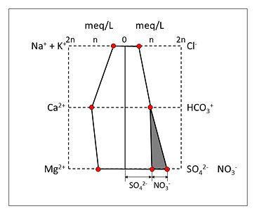 ヘキサダイアグラム図