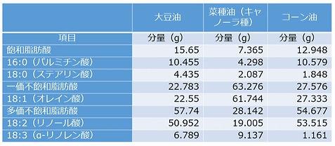 %E9%A3%9F%E7%94%A8%E6%B2%B9%E6%88%90%E5%