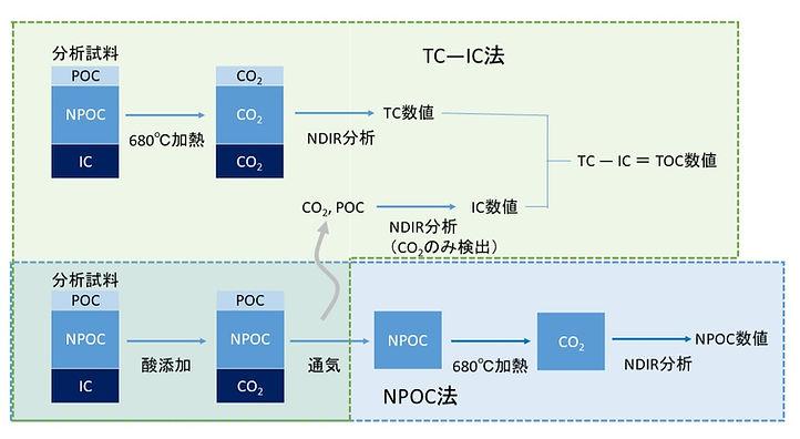 TOC分析法