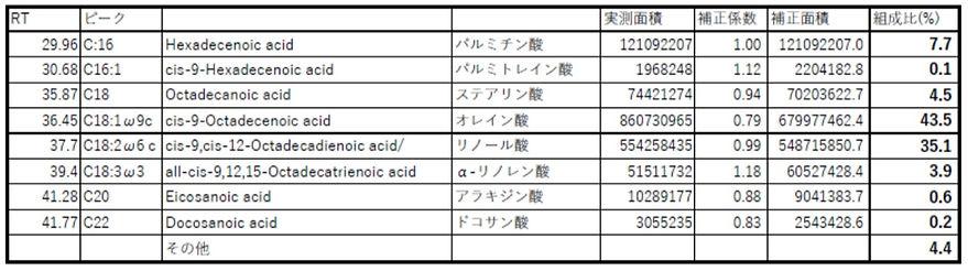 脂肪酸サンプルA