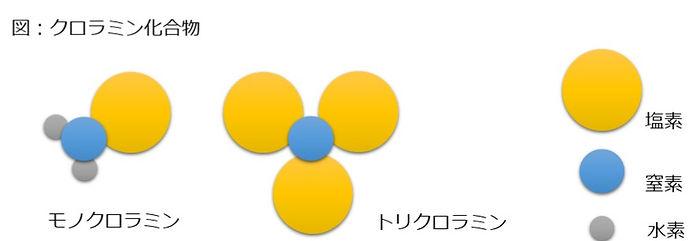 クロラミン化合物1