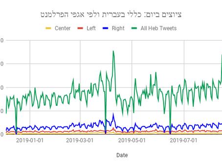 באהבה ובמלחמה: טוויטר ישראל (והפרלמנט) במספרים
