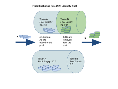Static vs Bonded Liquidity Pools for CICs