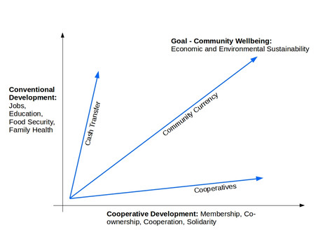 Universal Basic Income via Community Currencies