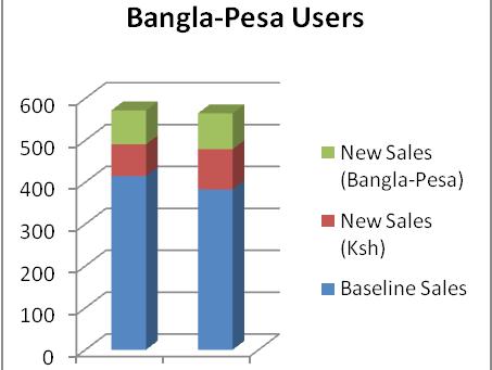 Bangla-Pesa Survey Results February 2014