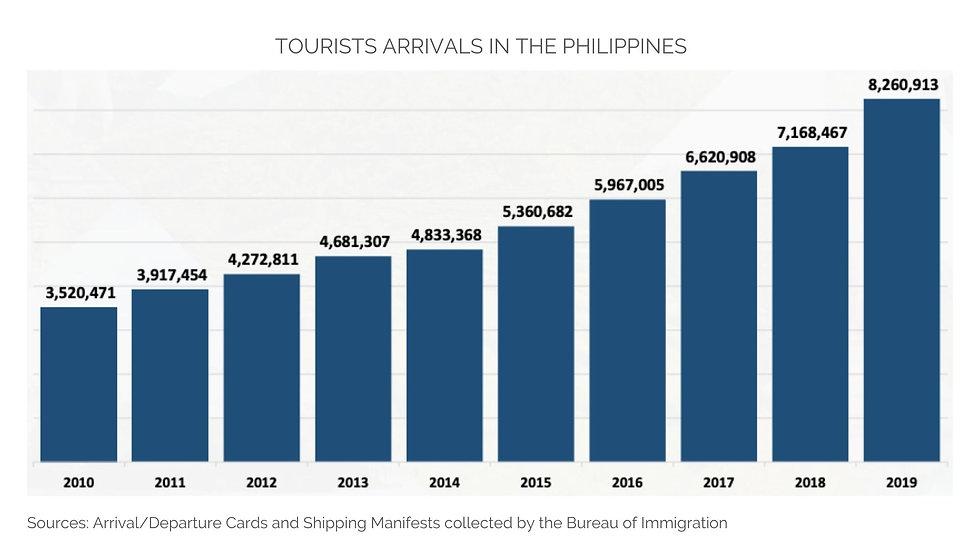 TOURISTS NUMBERS 2019.jpg