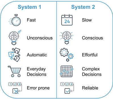 image deliniating system 1 and system 2 thinking