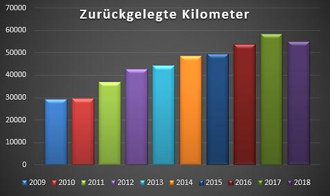Kilometer2018.jpg