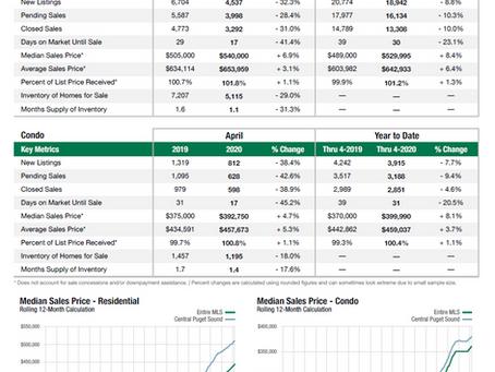 4月のシアトル近郊の住宅統計