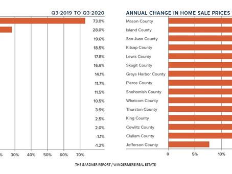 ワシントン州西部の住宅販売動向
