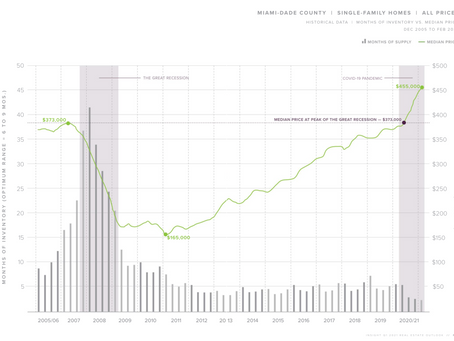 マイアミの不動産中間価格:$280,000(2千950万円/コンドミニアム)、$455,000(4千8百万円/一軒家)