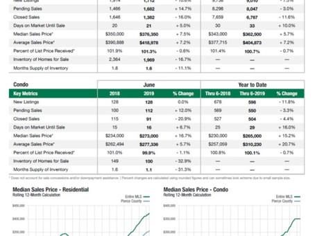シアトル6月の住宅統計