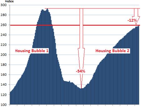 マイアミの不動産は、バブル崩壊寸前?