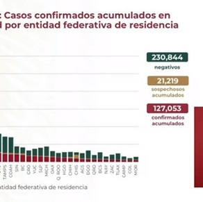 Llega México a 829 mil 396 casos de COVID-19 de los cuales 127 mil 53 son del sector salud
